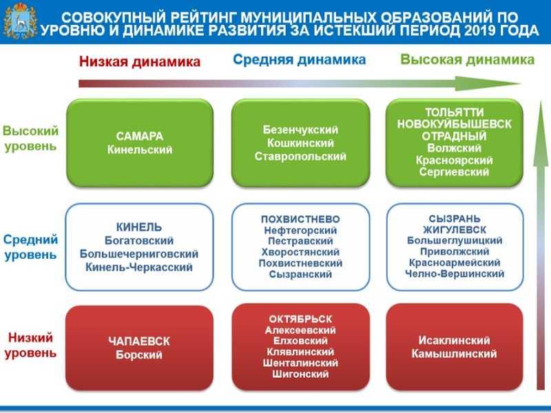 Тольятти назвали городом с высоким уровнем и динамикой развития