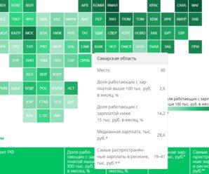 """Медианная зарплата в Самарской области в 2019 году составила около 25 тысяч рублей """"на руки"""""""