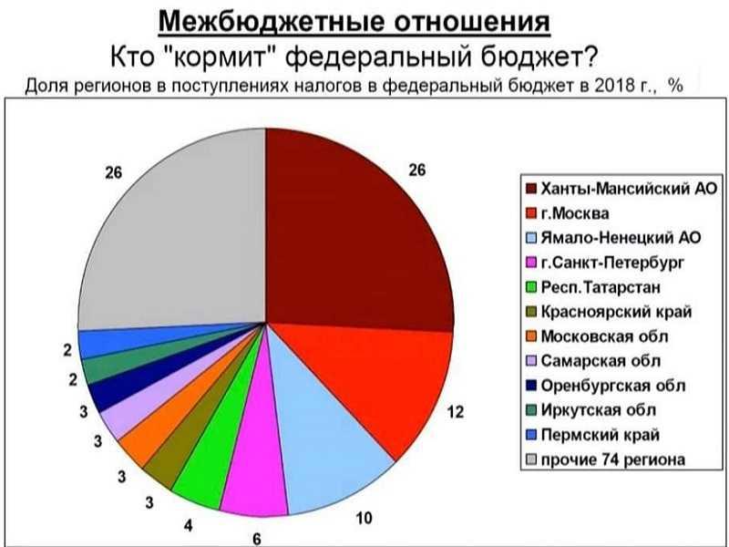 Самарская область вновь вошла в число главных доноров федерального бюджета
