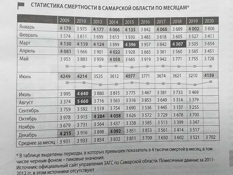 """Июньский рост смертности в Самарской области связали с коронавирусом и обращениями к врачам на стадии """"слишком поздно"""""""