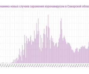 Самарская область заканчивает лето с подросшей статистикой по коронавирусу