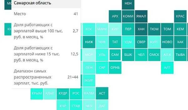 Самарская область заняла 41 место среди 85 регионов России по уровню зарплат