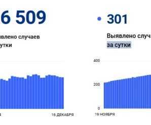 Количество выявленных за сутки заболевших коронавирусом в Самарской области перевалило за 300 впервые с начала пандемии