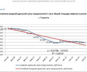 Квартиры Тольятти продолжают неуклонно падать в цене