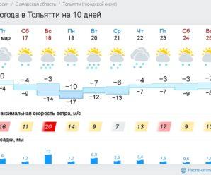 Зима в Тольятти задержится на весь март