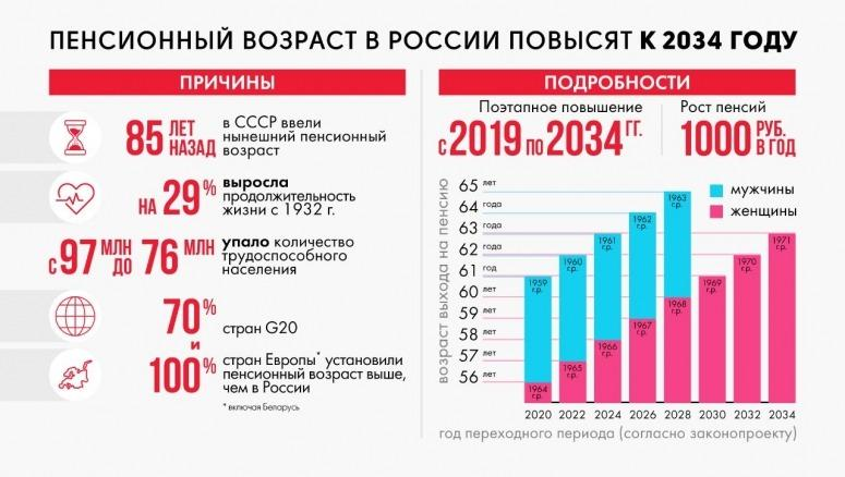 Тольяттинские единороссы: повышение пенсионного возраста необходимо