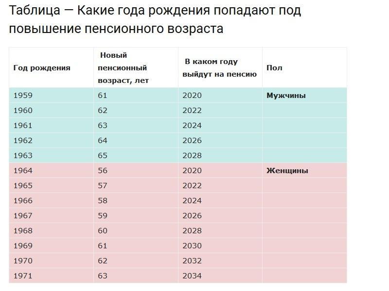 Получатся ли в Тольятти митинги против пенсионной реформы? (ОПРОС)