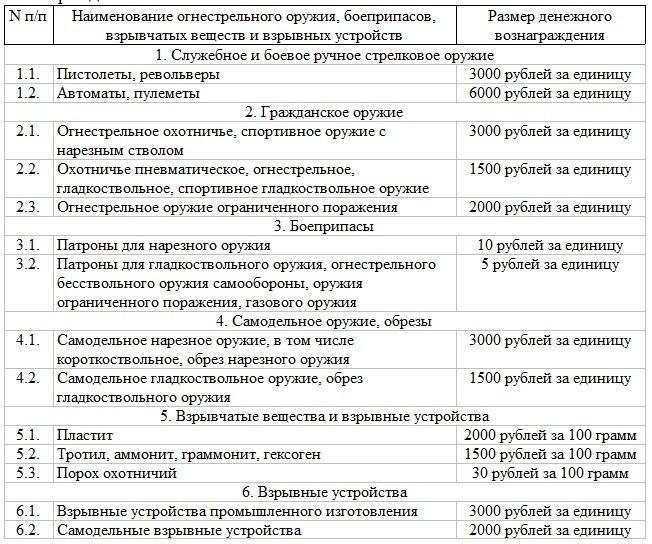 Жителям Самарской области напомнили про возможность и необходимость добровольной сдачи оружия за вознаграждение