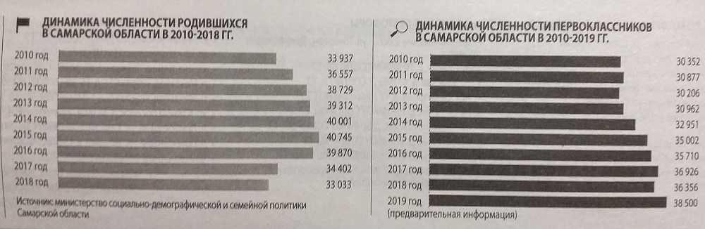 Самарская область вышла на пик численности школьников