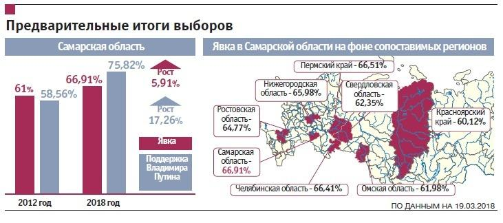 Популярность Путина в Самарской области подскочила на 17%
