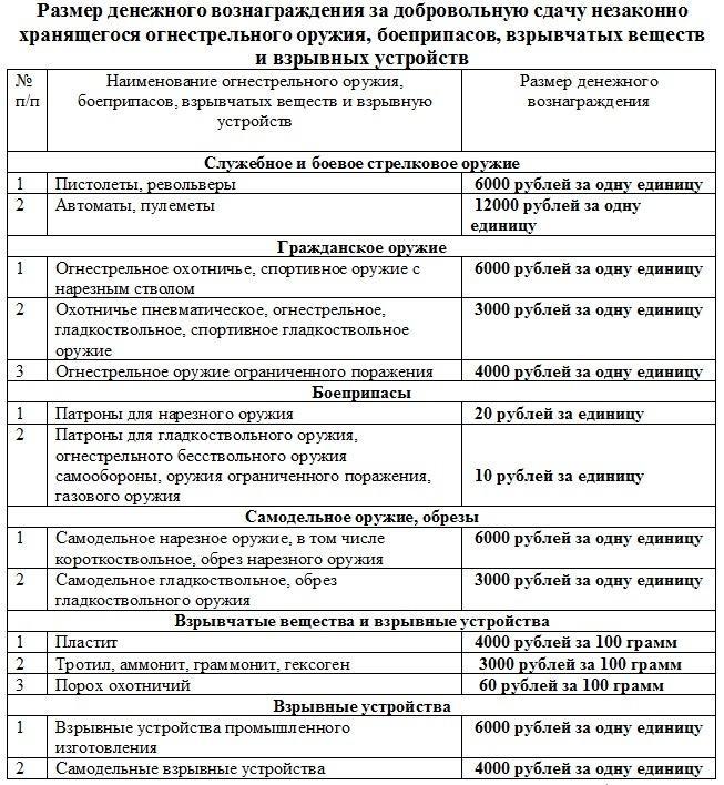В Самарской области удвоен тариф за добровольную сдачу оружия