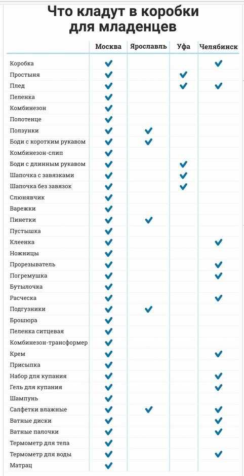 Самарская область начнет снабжать рожениц наборами для выписки