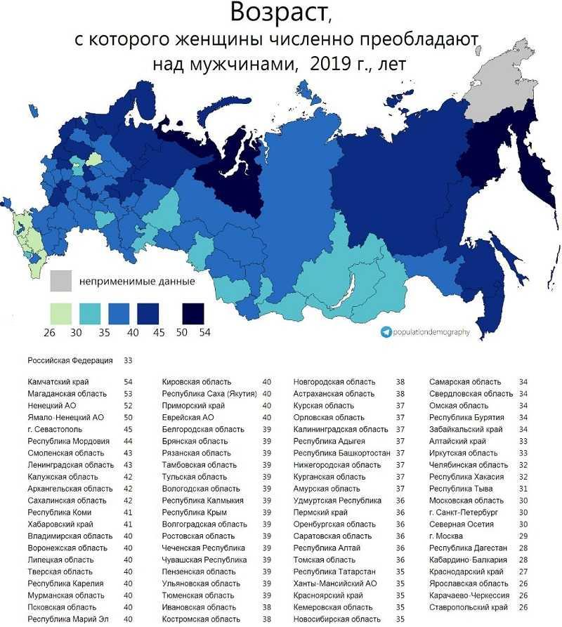 Преобладание женщин над мужчинами в Самарской области начинается с возраста в 34 года
