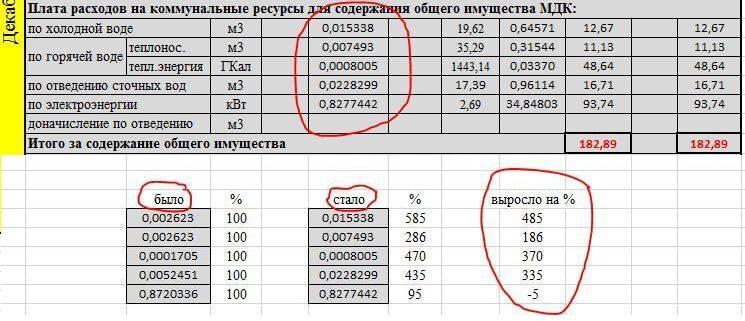 Виктор Попов накинул жильцам до 585% платы за ОДН