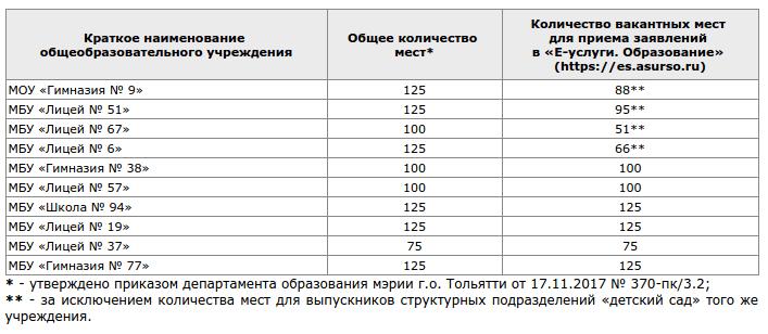 Количество мест для зачисления в первые классы 19 декабря 2017 года